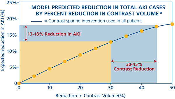 Reducing contrast in patients with chronic kidney disease decreases AKI risk