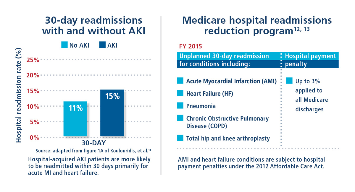Patient readmissions within 30 days