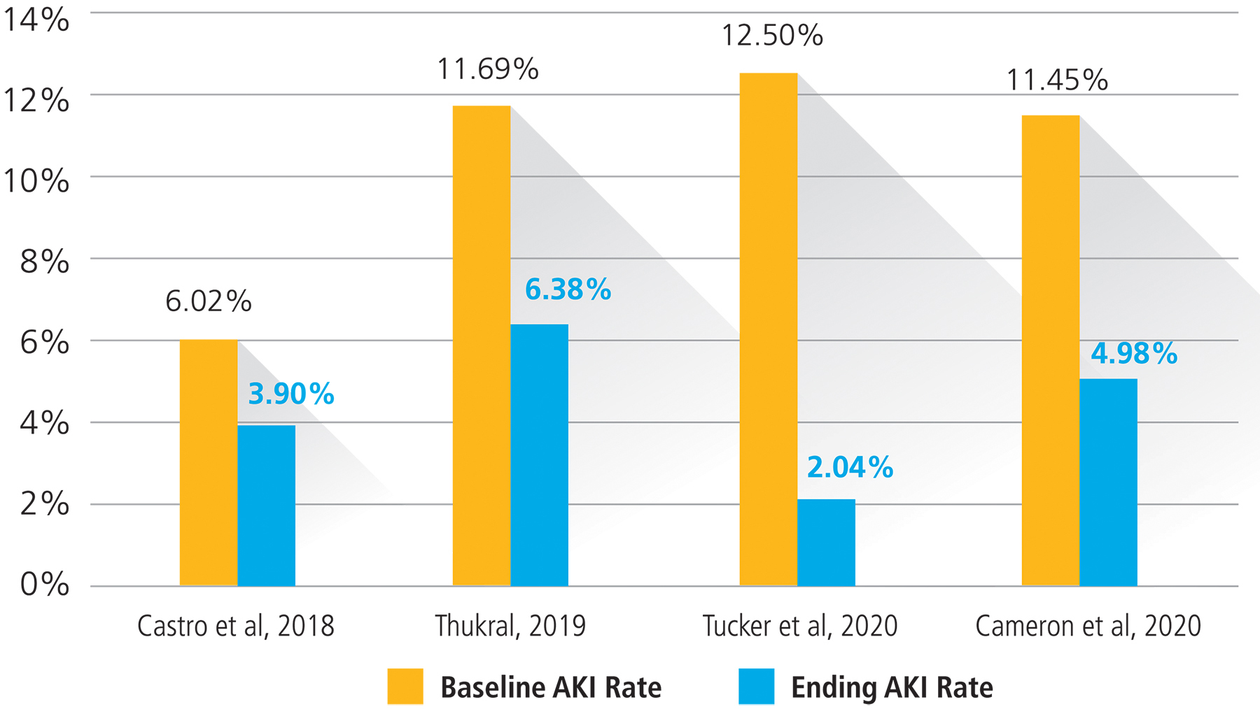 QI Programs AKI Reduction