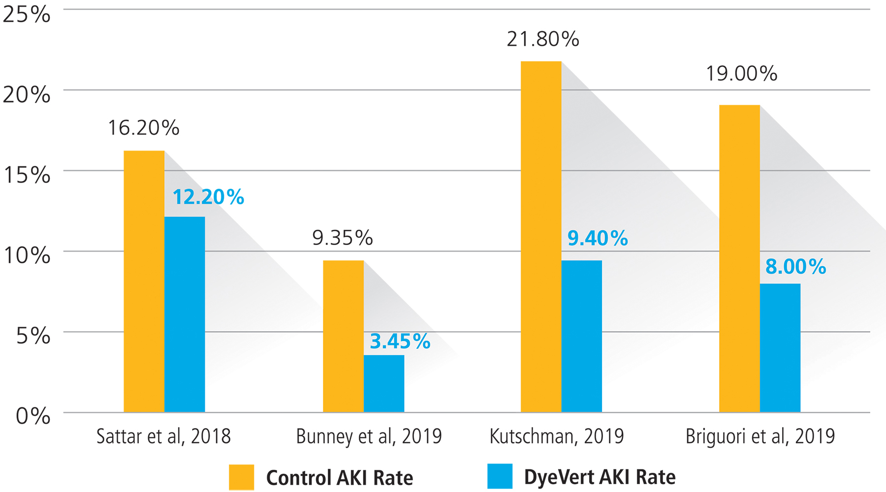 Control vs. DyeVert System AKI Reduction