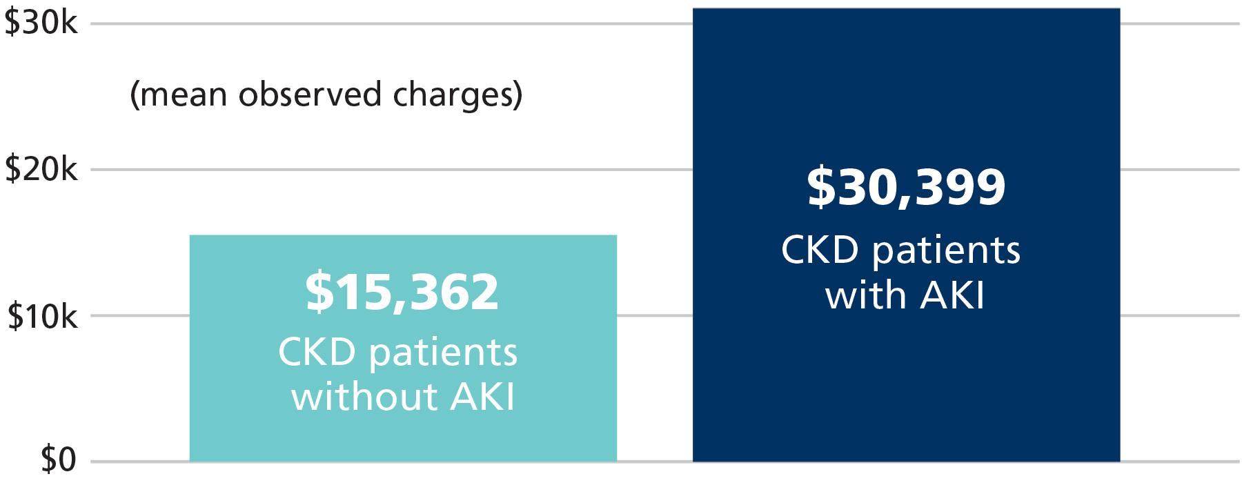 AKI Increases Hospital Costs