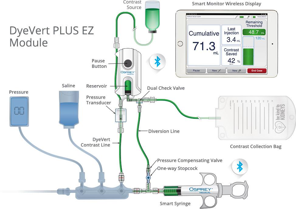 Illustration of DyeVert PLUS EZ Module