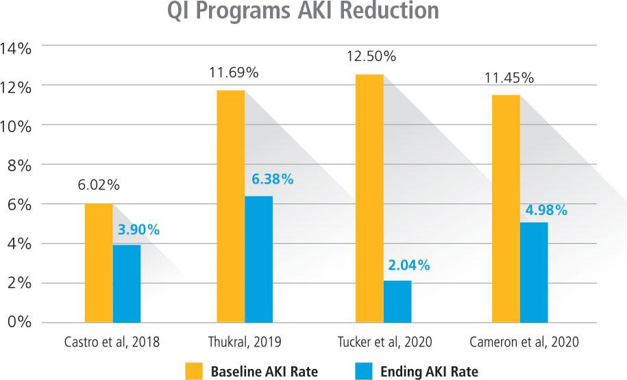 AKI Reduction Chart